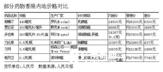部分药物香港内地价格对比。(图片来源:南方都市报)