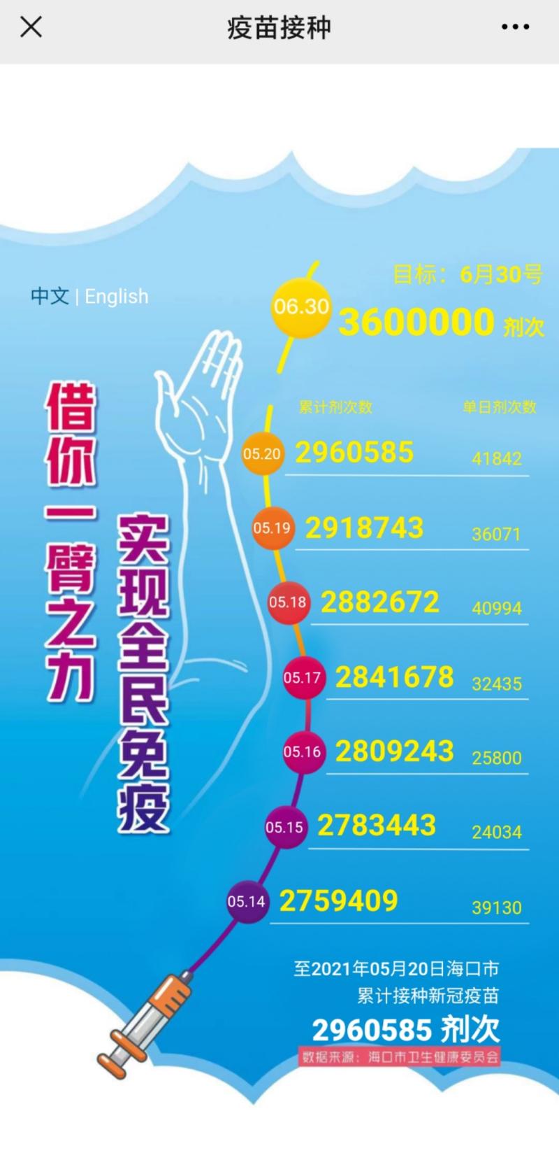 截至5月20日,海口累计接种新冠疫苗2960585剂次