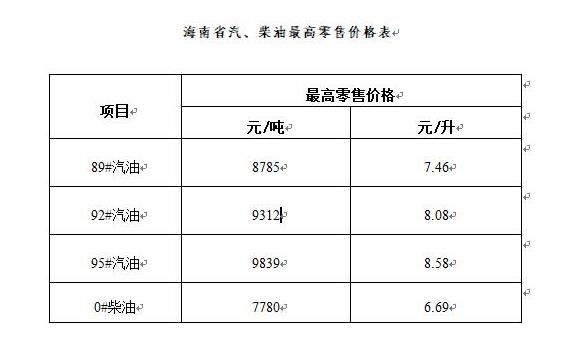 油价9月7日起上调 海南92#汽油再回8元大关