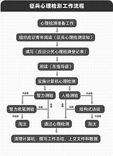 计算机组装步骤流程图