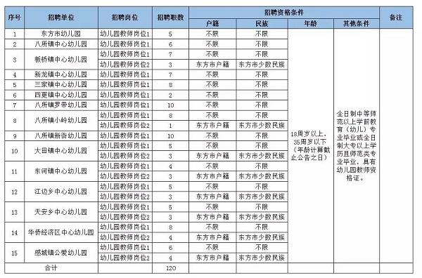 东方市教育系统2017年招聘幼儿园教师岗位计划表.