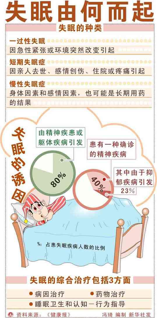 世界睡眠日 为什么会失眠_时事论据_作文素材 -海口