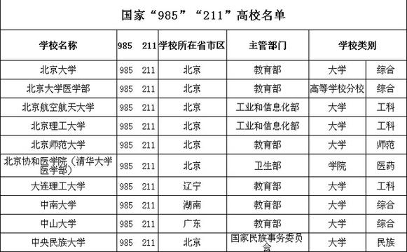 """海南省考试局公布国家""""985"""",""""211""""高校名单图片"""
