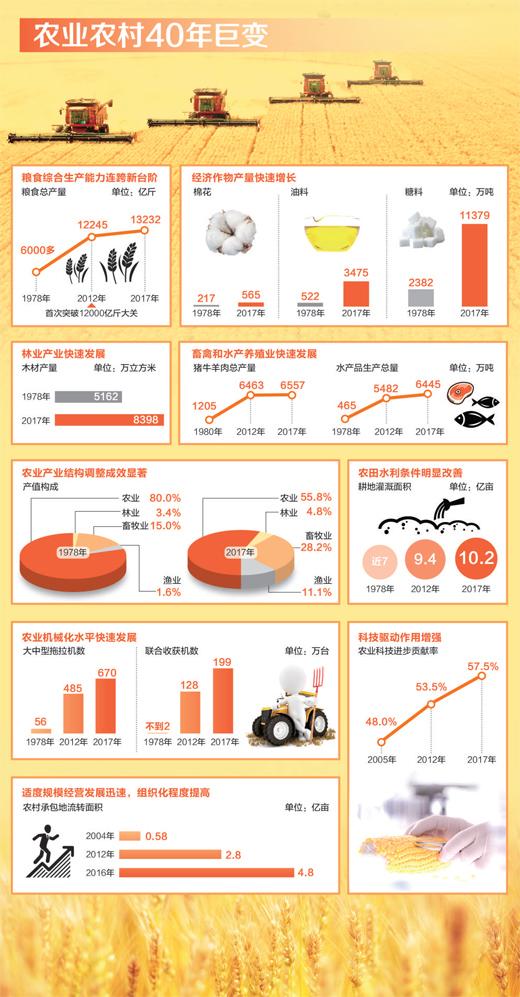 2018年是中国改革开放40周年.
