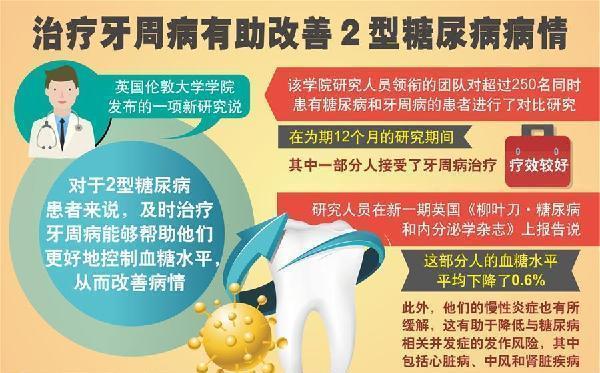 (图表)[科技]治疗牙周病有助改善2型糖尿病病情