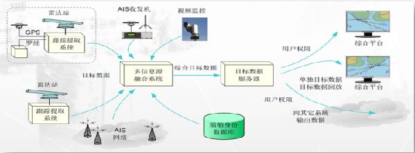 目前海南省环岛近海雷达系统建设完成站点   据悉,海南省环岛近海雷达综合遥感监控系统是一个集雷达监测、视频跟踪和AIS系统于一体的综合监测指挥系统,通过对雷达原始视频数据的分析处理和多信息源融合技术,实现对海南省近海20海里范围内海域渔船的主动、全时信息采集、系统分析和实时显示,使海洋渔船监控由被动接受转向主动收集,为海洋与渔业执法和渔业安全管理提供技术支撑,实现海洋与渔业执法和渔业安全管理技术手段的新突破。   据介绍,环岛近海雷达综合遥感监控系统具备八大功能:一是通过以雷达为主要传感器,能够在