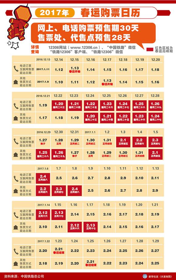 图表:2017年春运购票日历新华社发 大巢制图