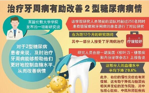 治疗牙周病有助改善2型糖尿病病情